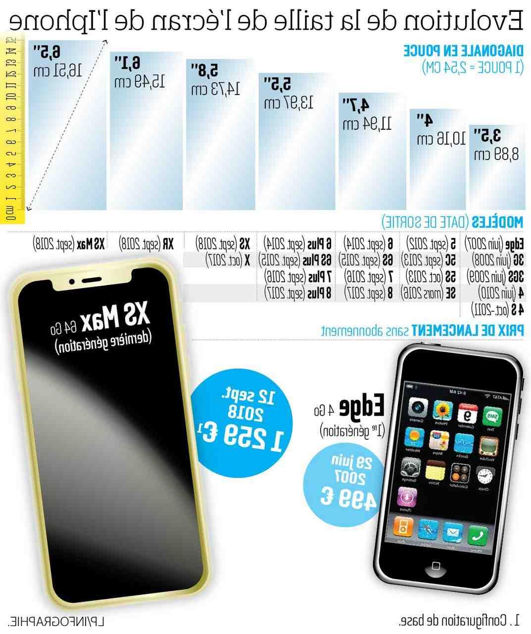 Écran de l'Iphone 5