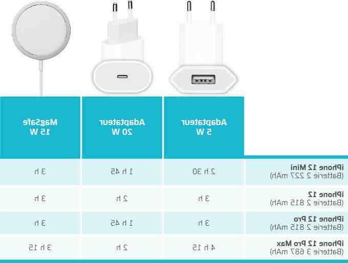 Mini chargeur sans fil iphone 12