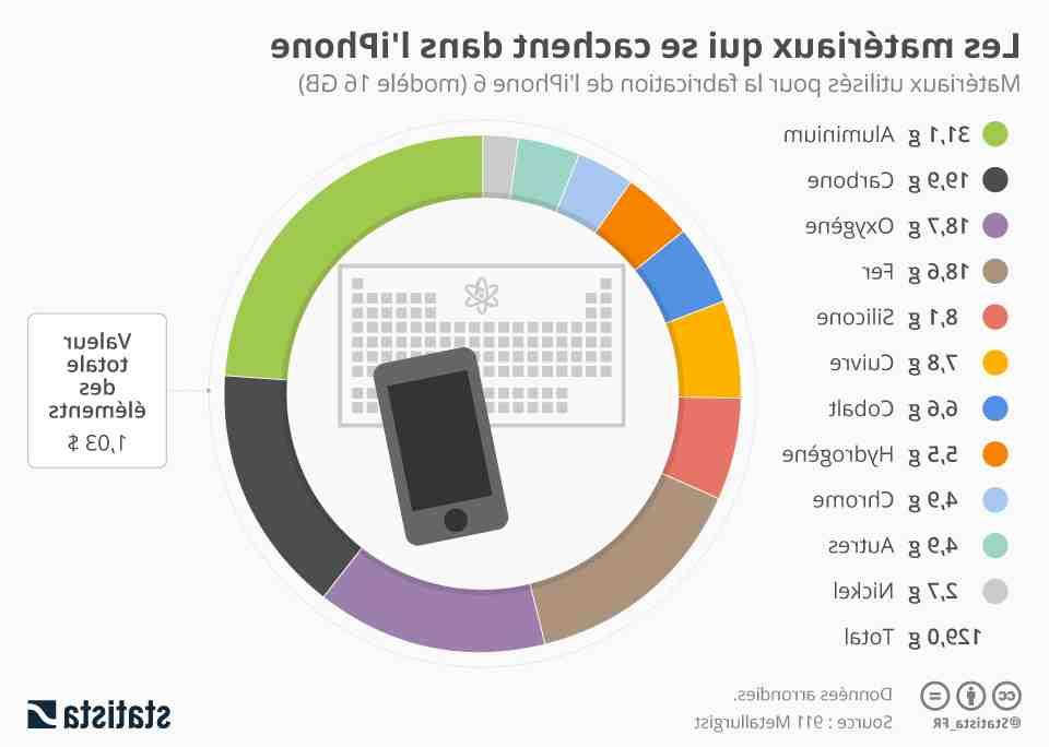 Nouveau prix de l'Iphone 8 plus au Royaume-Uni